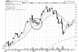 chart pattern trading system learn 4 profitable chart patterns for swing traders