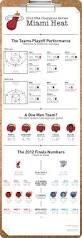 45 best miami heat images on pinterest miami heat basketball nba 2012 champions miami heat infografi i