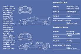 Porsche 918 Hybrid 2016 - is the 2015 porsche 919 lmp1 hybrid tough enough to win le mans