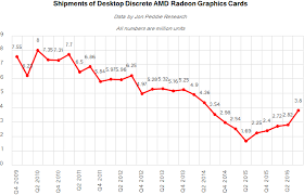 best graphic card deals black friday 2016 gpu sales surged in 2016 on strong demand for high end desktop