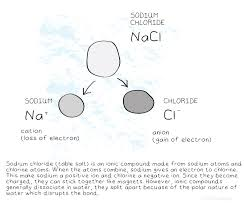 Table Sugar Formula The Difference Between Empirical Formula And Molecular Formula