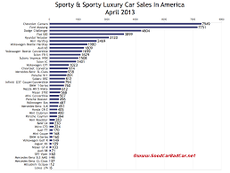 lexus uk sales figures sporty car sales figures in america april 2013 and year to date