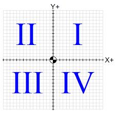 clipart of coordinate plane quadrant i clipart collection blog