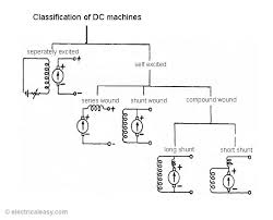 classifications of dc machines dc motors and dc generators