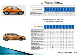 lexus service intervals chevrolet bolt requires almost no maintenance for first 150 000 miles