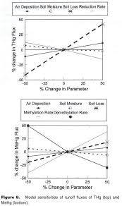academic onefile document modeling mercury fluxes and