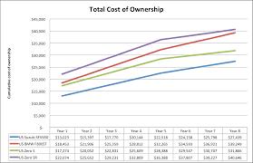 nissan gtr maintenance cost electric motorcycle costs u0026 performance vs gas motorcycle costs