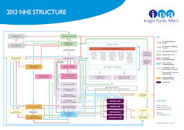 for a more indepth look at the structure try insight public