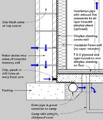 Interior Basement Drainage System Moisture In Basements Causes And Solutions Of