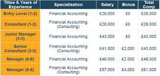 best jobs for accounting students accountants and auditors which are the best paying jobs