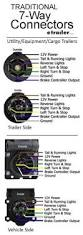 rv trailer plug wiring diagram non commercial truck fifth