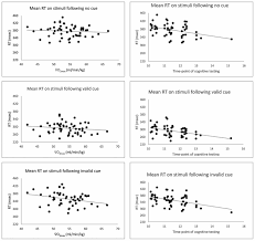 frontiers cardiorespiratory fitness is associated with selective