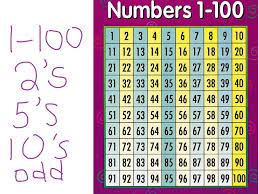 Counting From 100 To 200 Chart Counting By 1 2 5 10 And Numbers On A 100 Chart Math