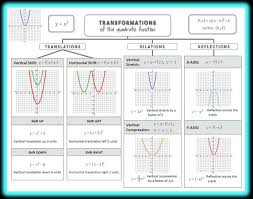 best 25 quadratic function ideas on pinterest graphing