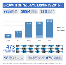 video game quote database nz game developers association
