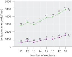 7 e periodic properties of the elements exercises chemistry