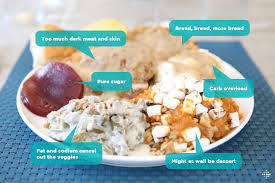 what will your thanksgiving plate look like fitbit