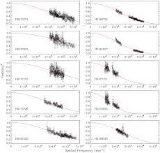 fundamental properties of stars using asteroseismology from kepler