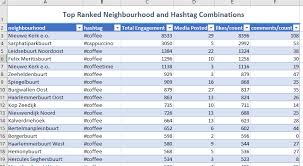 Ira Rmd Table Instagram Neighbourhood Hashtag Analysis U2013 Next Analytics