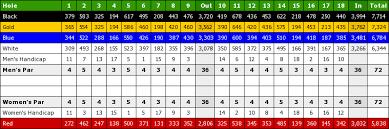 thanksgiving point golf course scorecard