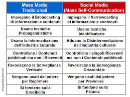 si e social vantaggi e svantaggi dei social social media pensiero critico
