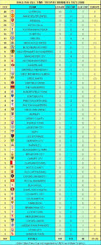english soccer league tables my football facts stats english domestic club football