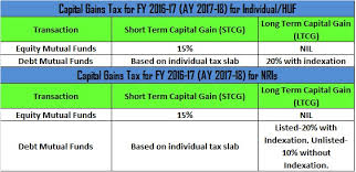 capital gains tax table 2017 index chart of capital gain 2017 17 cancer sign