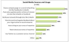 social media and small business dif design