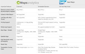 cmaps analytics for sap web intelligence