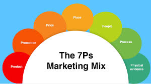 What Is A Channel Marketing Manager How To Use The 7ps Marketing Mix Smart Insights