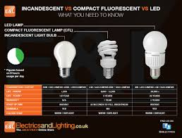 what is the difference between led and incandescent light bulbs leds explained electricsandlighting co uk
