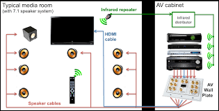 Home Cable Wiring Diagram Home Speaker Wiring Diagram On Home Images Free Download Wiring