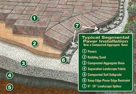 Installing Patio Pavers On Sand How To Landscape Help How To Build A Patio