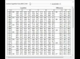 Logarithm Table Vega U0027s 1794 Table Of Common Logarithms Youtube