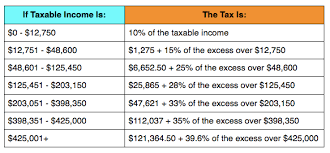 2015 Federal Tax Tables Irs Announces 2013 Tax Rates Standard Deduction Amounts And More