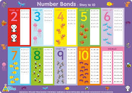 little wigwam number bonds story to 10 placemat for children