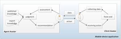 jmir development of an obesity management ontology based on the
