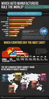 world auto toyota 2011 global car sales statistics business pinterest auto