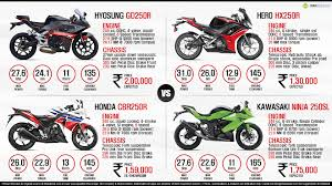 hero cbr price hyosung gd250r vs honda cbr250r vs hero hx250r vs kawasaki