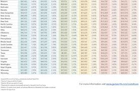 which state has the lowest cost of living home care costs increased in vermont assisted living up 21