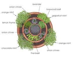 Container Garden Design Ideas Garden Designs Container Herb Garden Design Garden Ideas Herb