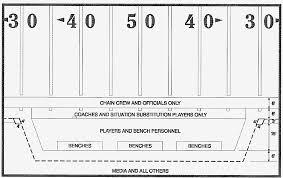 2017 nfl rulebook nfl football operations
