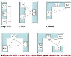 Kitchen Cabinet Design Layout by 1 Wall Kitchen Layouts When Planning A One Wall Kitchen The