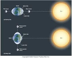 rc 3 part 1 unit 4 seasons lunar tides nov 28 30 dec 1 dec
