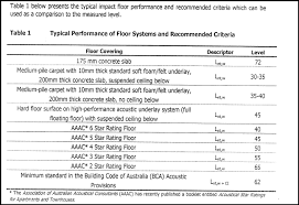 3 noise level regulations and requirements