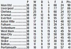 la liga premier league table liverpool need to be more like manchester united daily mail online