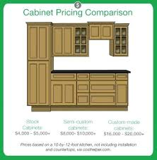 Price To Install Kitchen Cabinets Cost Of Installing Kitchen Cabinets Labor Cost To Install Kitchen