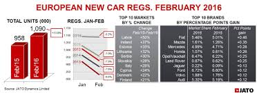 europe car leasing companies european new car registrations buoyed by suvs during february 2016