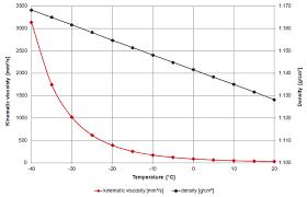 ethylene glycol viscosity table viscosity of automotive antifreeze viscosity table and viscosity