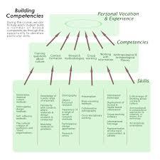 Home Design Software Bill Of Materials Ma Materials Anthropology Design